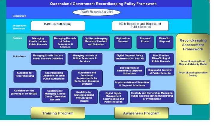 Queensland Government Recordkeeping Policy Framework