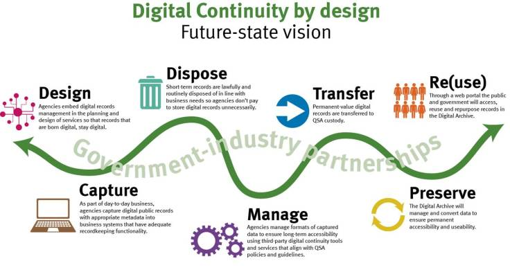 Digital continuity by design