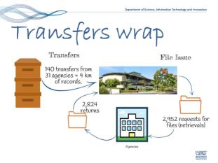Transfers Wrap 2015