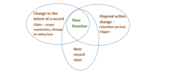 Disposal Authorisation Vin Diagram