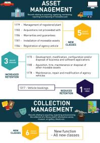 infographic-for-records-connect-blog-grds-asset-management-and-collection-management