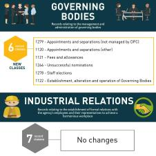 infographic-for-records-connect-blog-grds-governing-bodies-and-industrial-relations