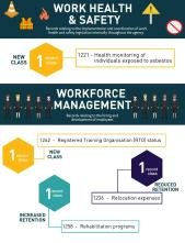 infographic-for-records-connect-blog-grds-work-health-safety-and-workforce-management